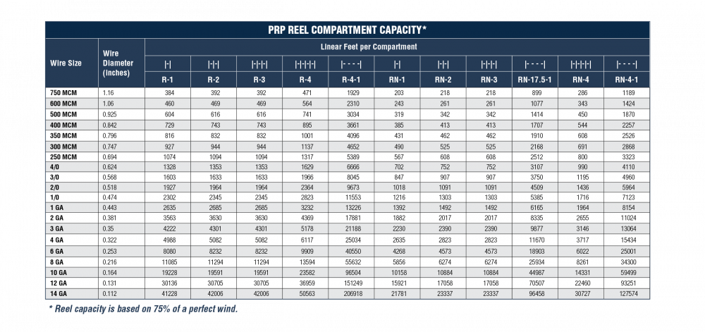 PRP Reel Compartment Capacity